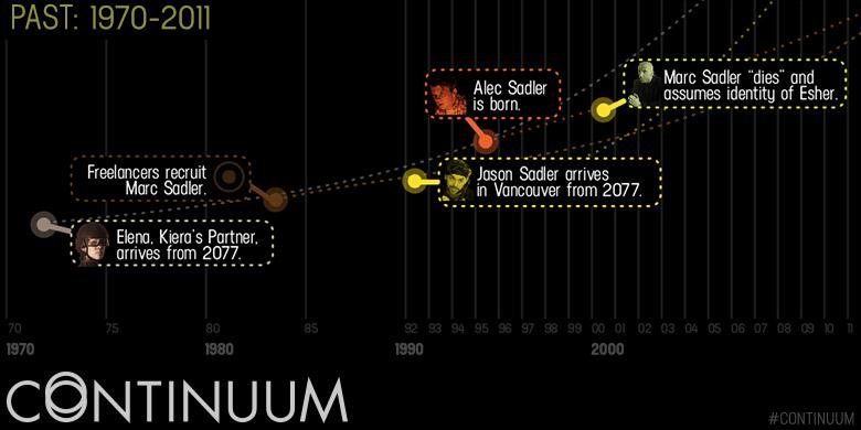 Continuum : Une Chronologie historique B-TimelineDay1