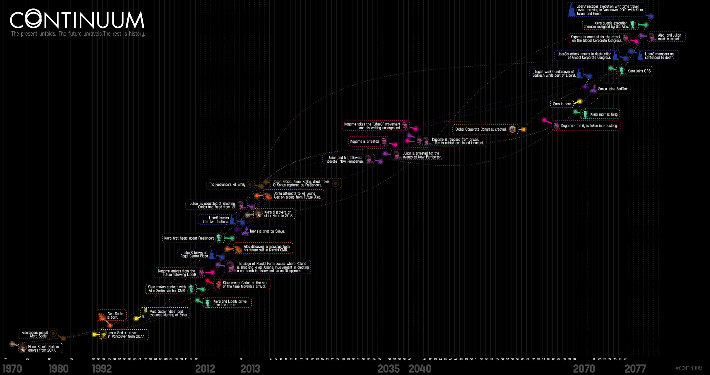 Continuum-Timelinegraphic-Full